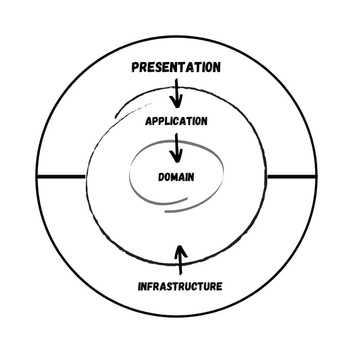 Onion architecture in the development of cross platform applications. Part 1. Overview